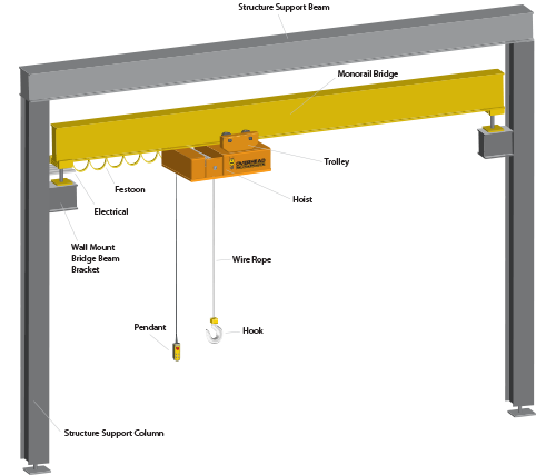 Monorail Beam Structural Design - New Images Beam